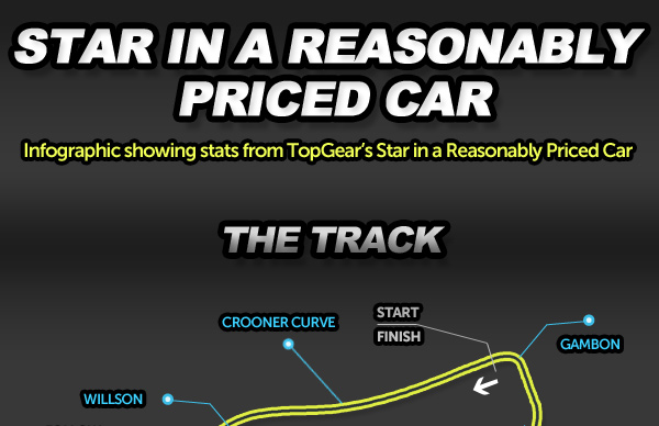 Top Gear Infographic splash