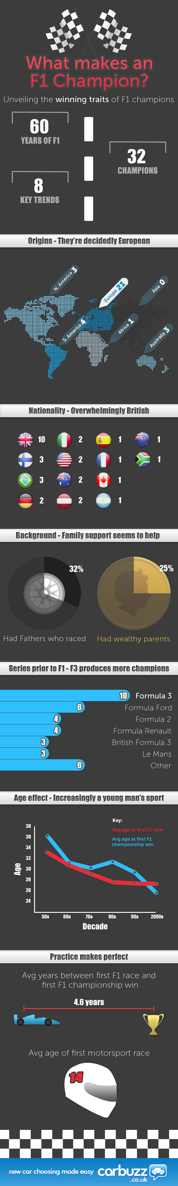 What makes an F1 Champion