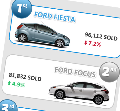 Best Selling Cars Infographic