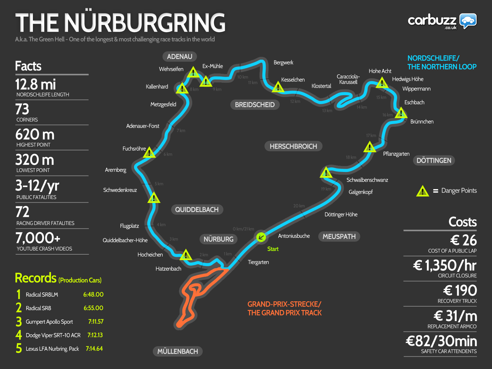 circuit du nurburgring l 39 essentiel en 1 image infographie. Black Bedroom Furniture Sets. Home Design Ideas